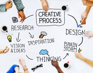 Design Thinking – A creative solution approach to complex problems
